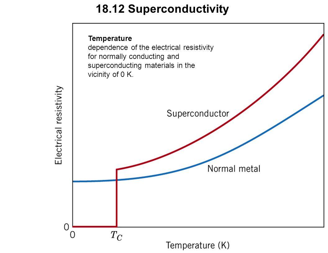 c18f26 18.12 Superconductivity Temperature