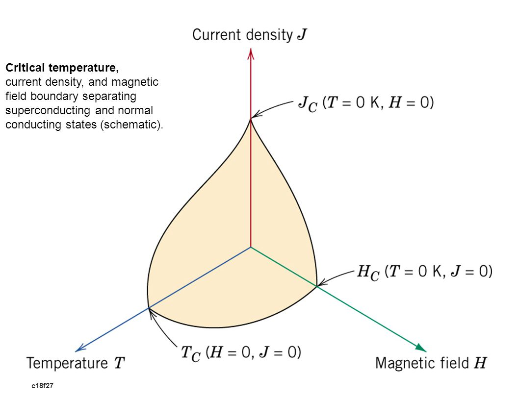 c18f27 Critical temperature, current density, and magnetic