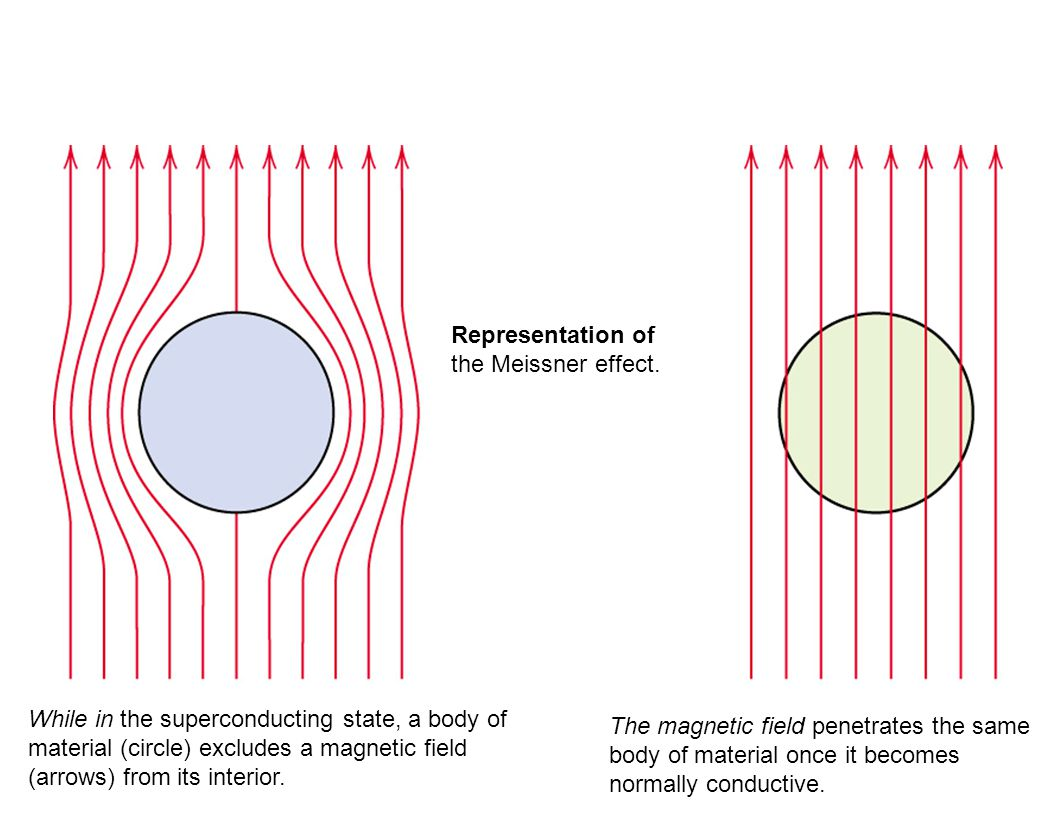 c18f28 Representation of the Meissner effect.