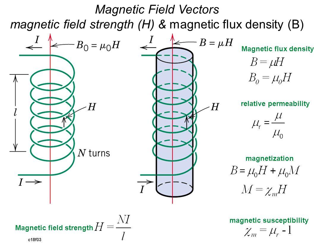 c18f03 Magnetic Field Vectors