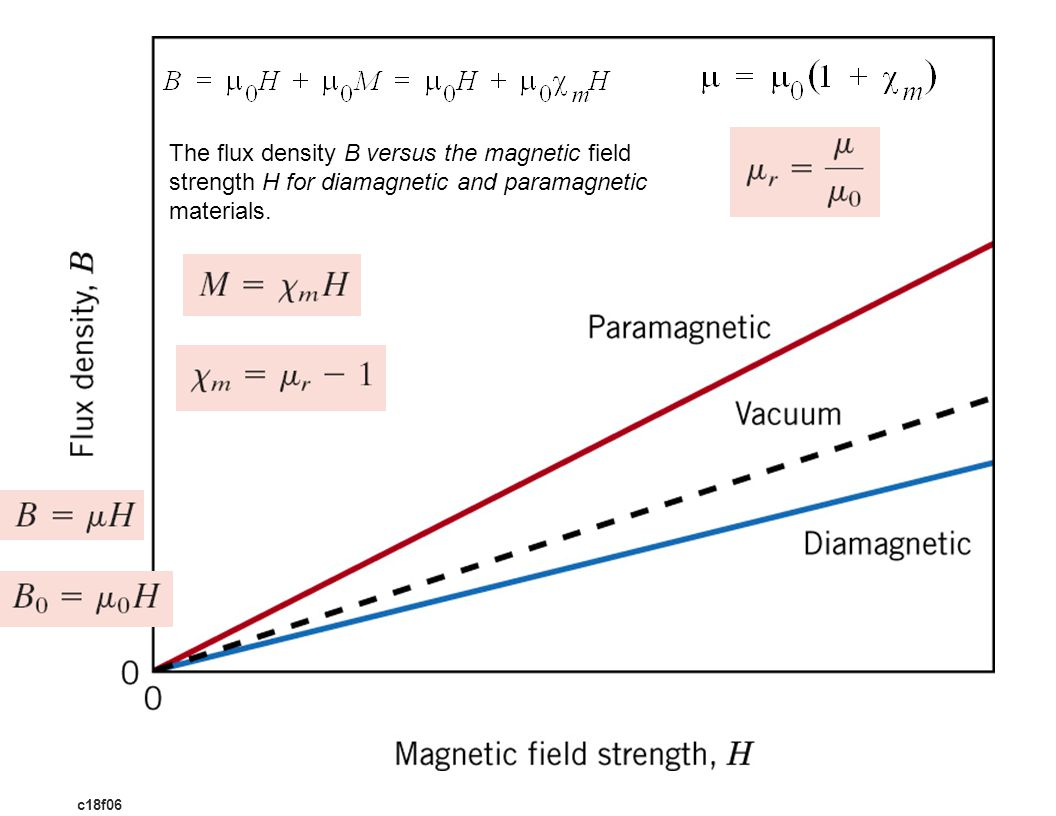 c18f06 The flux density B versus the magnetic field strength H for diamagnetic and paramagnetic materials.