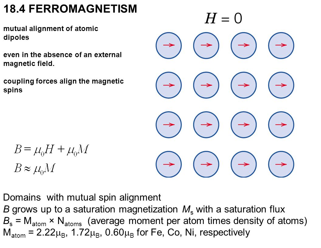 c18f07 18.4 FERROMAGNETISM Domains with mutual spin alignment