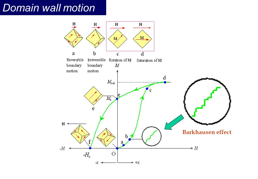 Domain wall motion Barkhausen effect