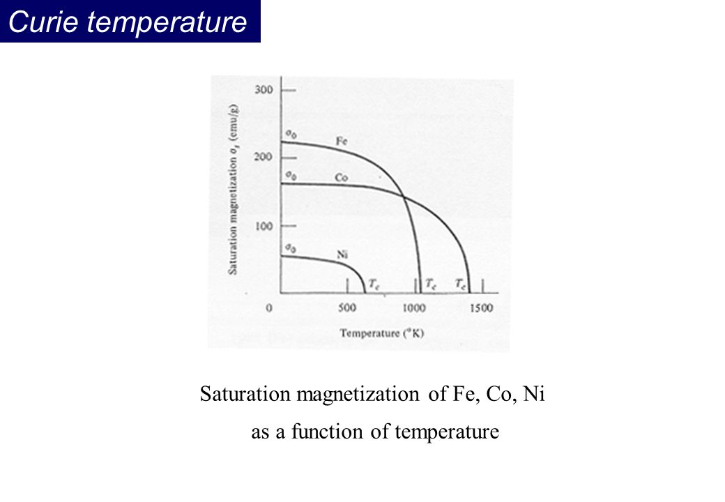 Curie temperature Saturation magnetization of Fe, Co, Ni