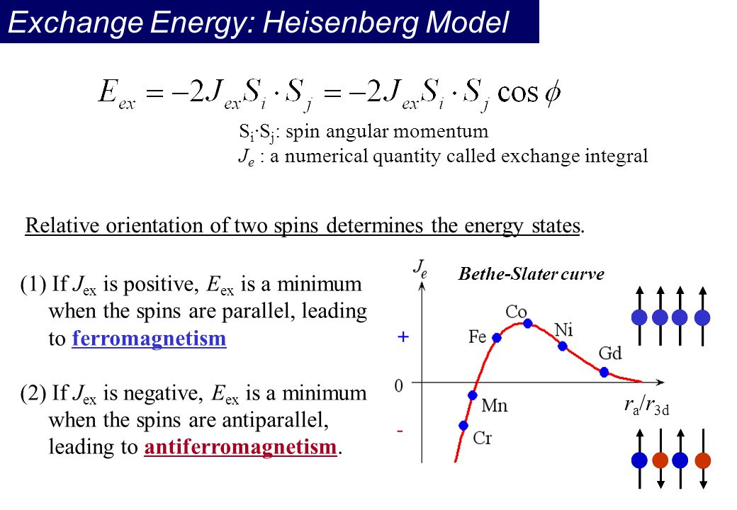 Exchange Energy: Heisenberg Model