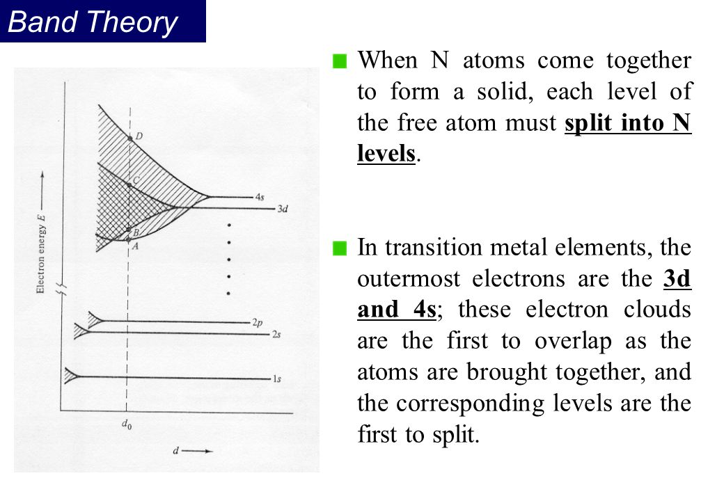 Band Theory When N atoms come together to form a solid, each level of the free atom must split into N levels.