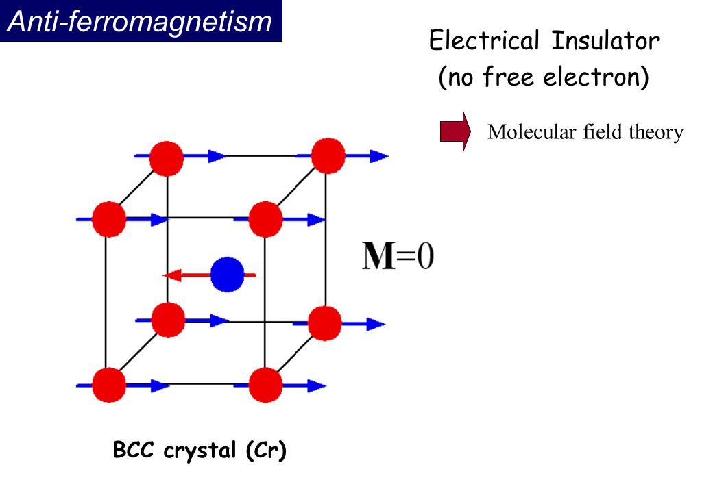 Anti-ferromagnetism Electrical Insulator (no free electron)