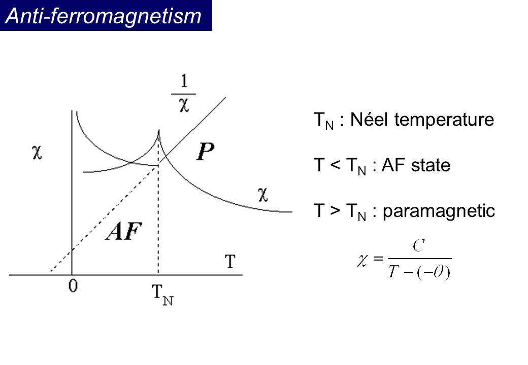 Anti-ferromagnetism TN : Néel temperature T < TN : AF state