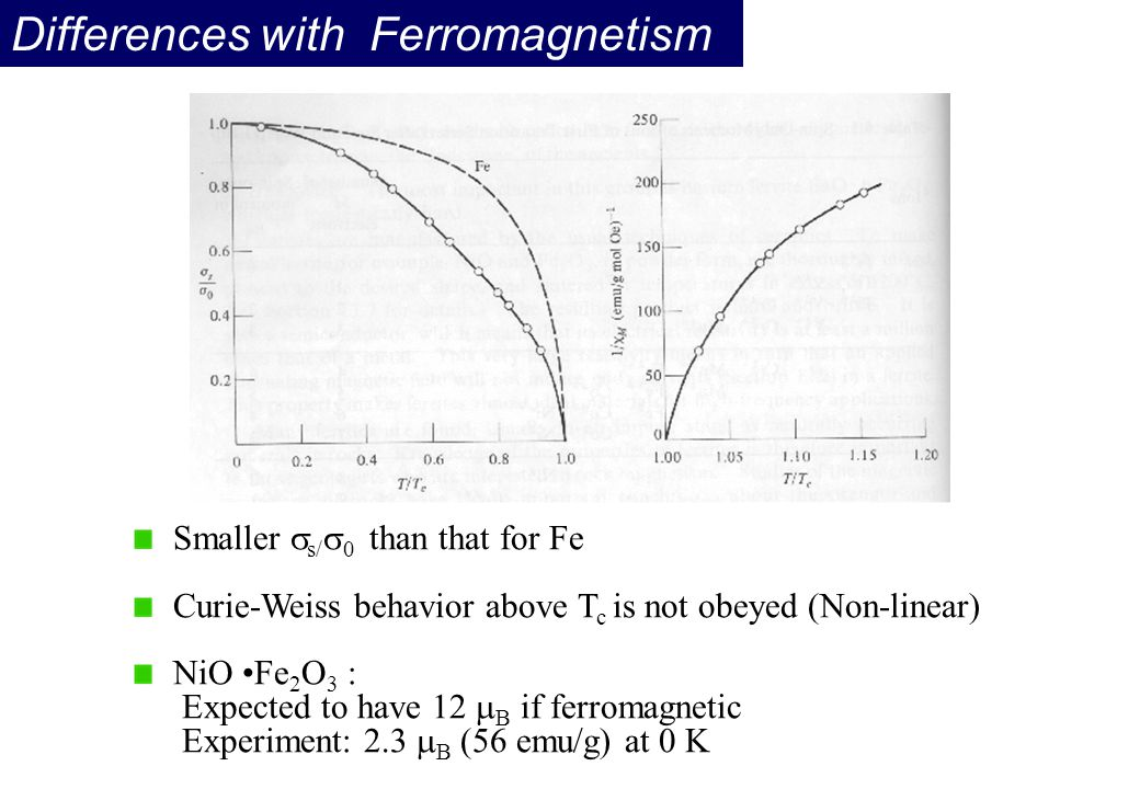 Differences with Ferromagnetism