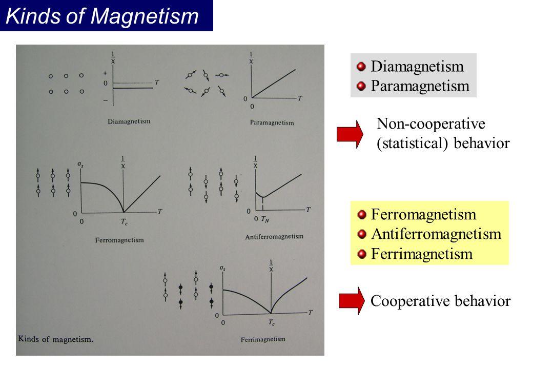 Kinds of Magnetism Diamagnetism Paramagnetism