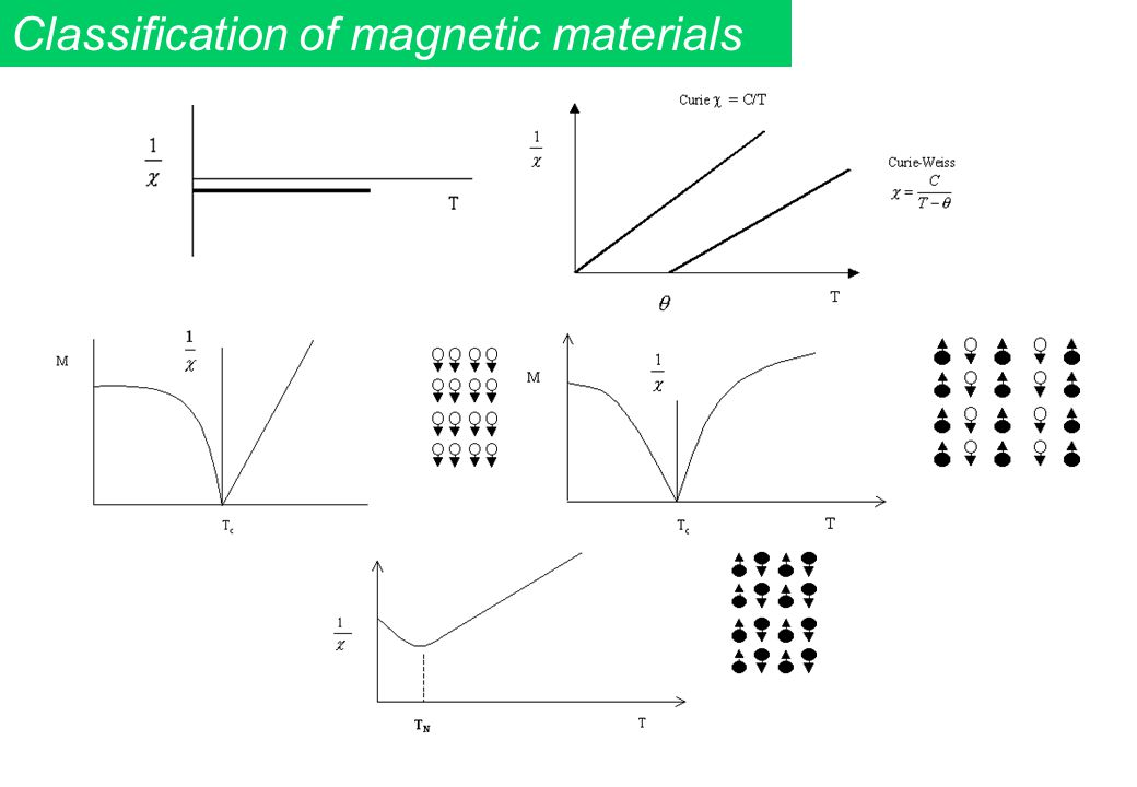 Classification of magnetic materials