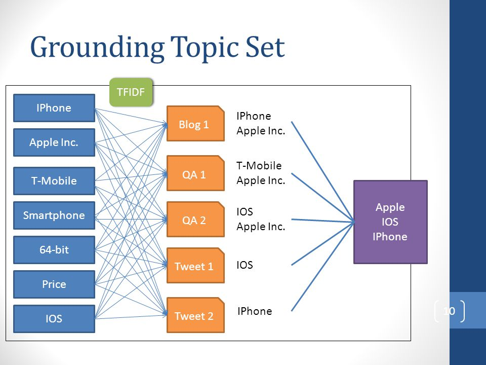 Grounding Topic Set TFIDF IPhone IPhone Blog 1 Apple Inc. Apple Inc.