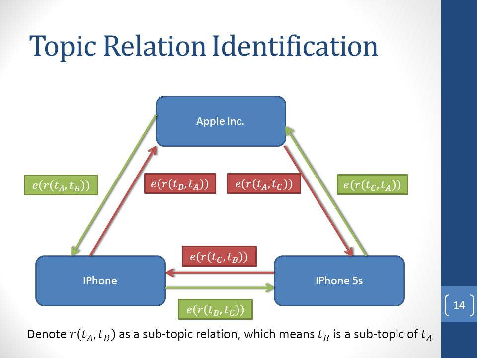 Topic Relation Identification