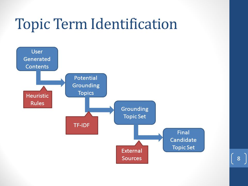 Topic Term Identification