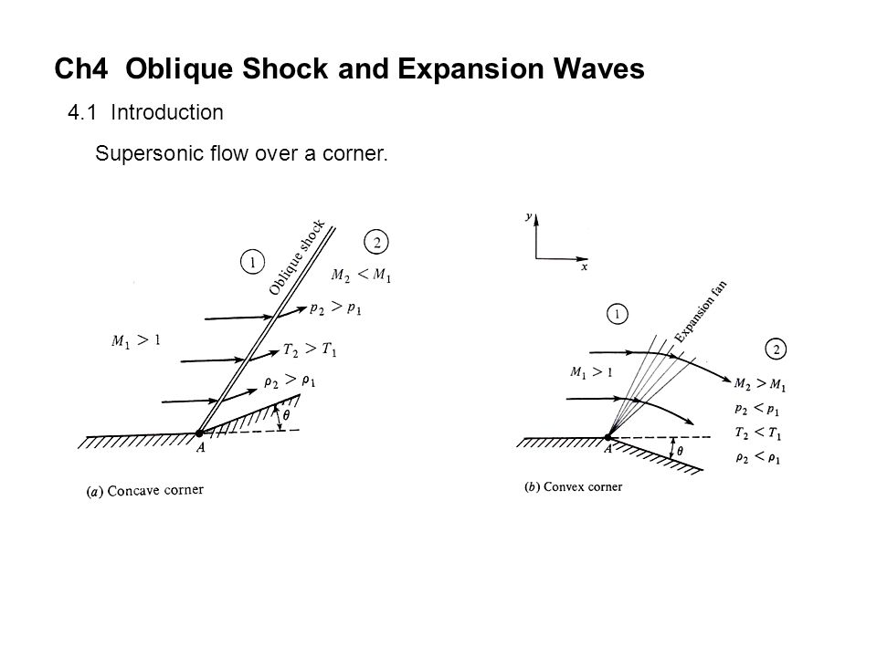 Ch4 Oblique Shock and Expansion Waves