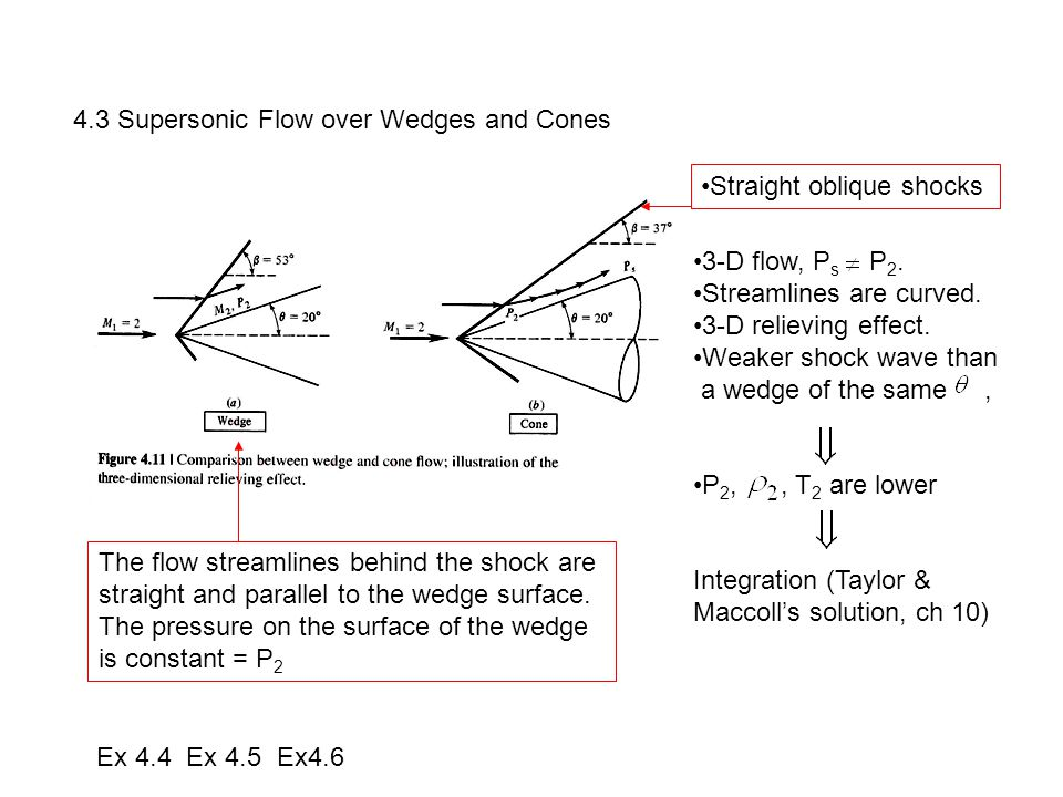 4.3 Supersonic Flow over Wedges and Cones