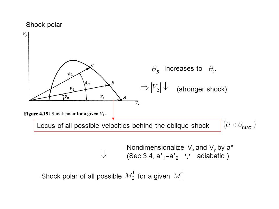 Shock polar Increases to. (stronger shock) Locus of all possible velocities behind the oblique shock.