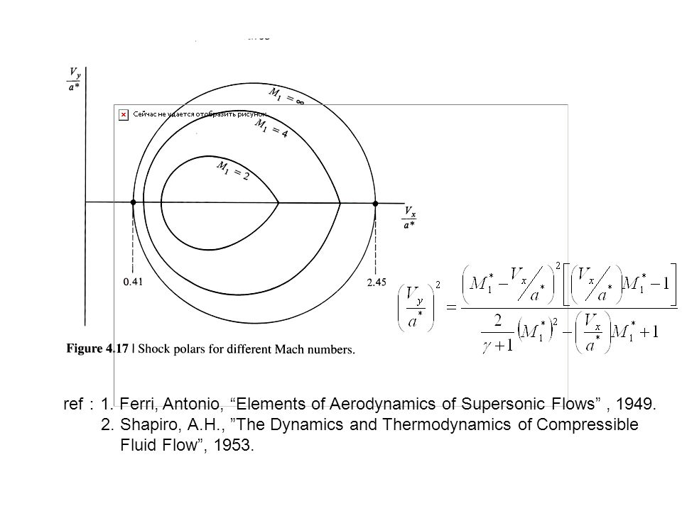 ref:1. Ferri, Antonio, Elements of Aerodynamics of Supersonic Flows , 1949.