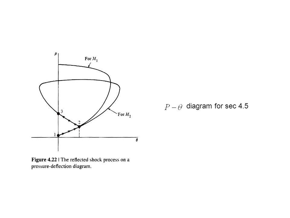 diagram for sec 4.5