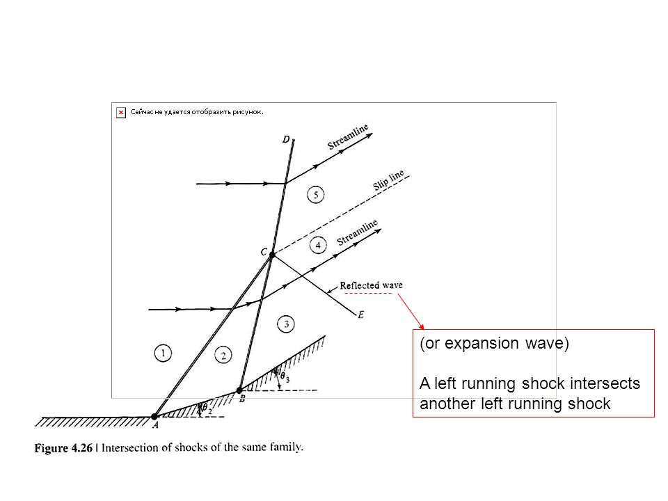 (or expansion wave) A left running shock intersects another left running shock