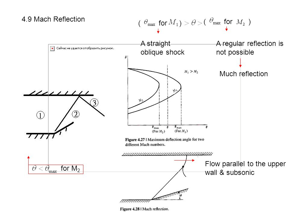 4.9 Mach Reflection ( for ) ( for ) A straight. oblique shock. A regular reflection is.