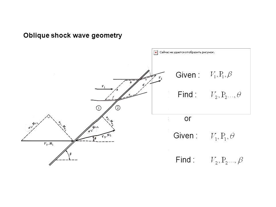Oblique shock wave geometry