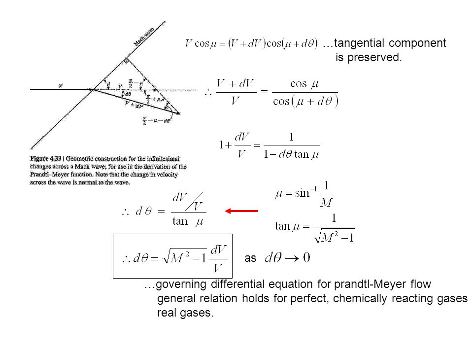 …tangential component
