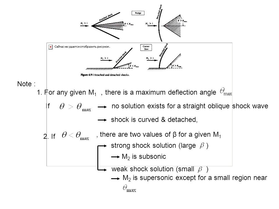 Note : 1. For any given M1 ,there is a maximum deflection angle. If. no solution exists for a straight oblique shock wave.