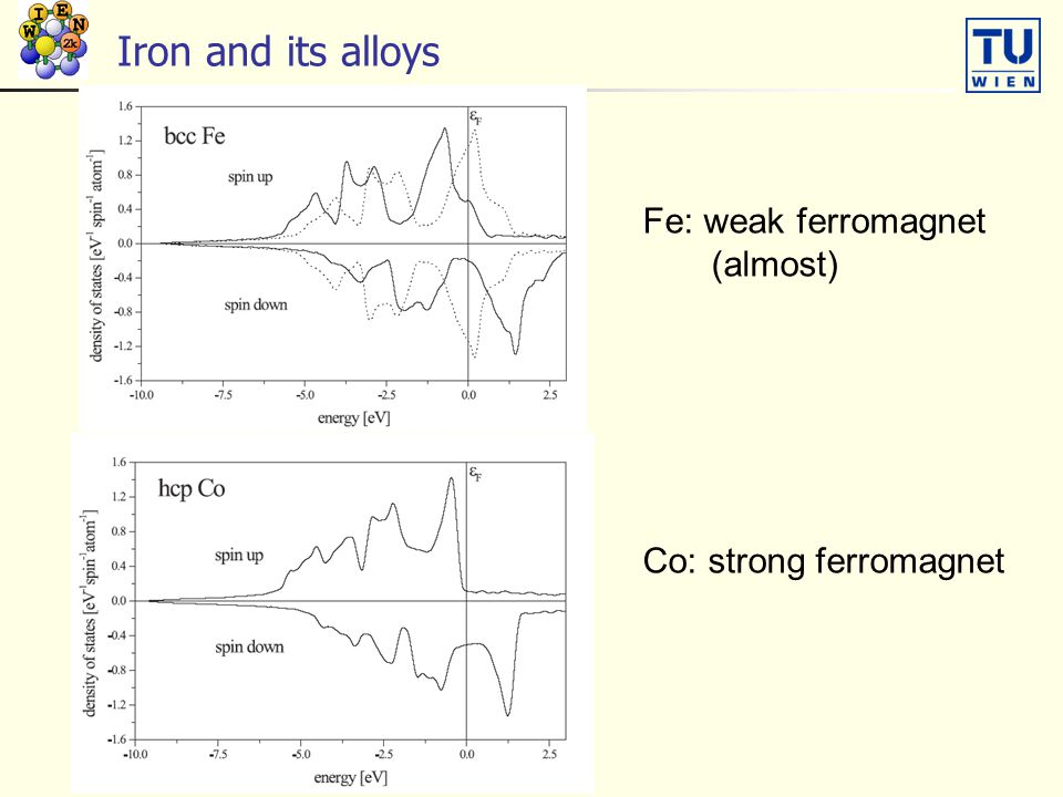Iron and its alloys Fe: weak ferromagnet (almost)