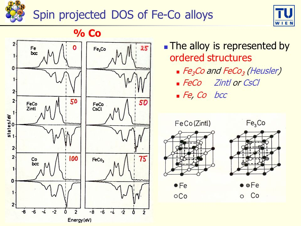 Spin projected DOS of Fe-Co alloys