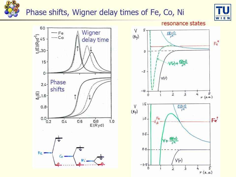 Phase shifts, Wigner delay times of Fe, Co, Ni
