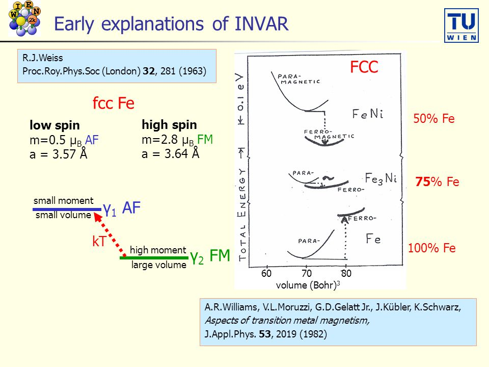 Early explanations of INVAR