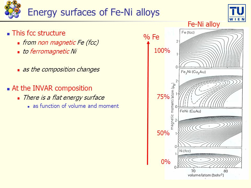 Energy surfaces of Fe-Ni alloys