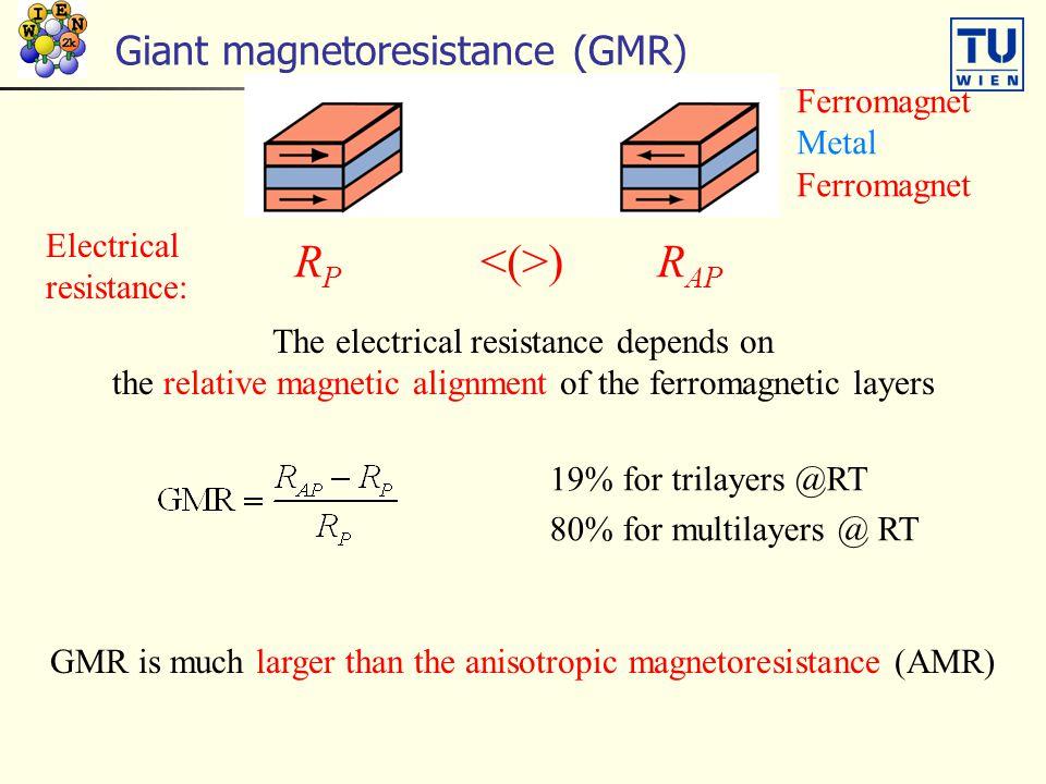 Giant magnetoresistance (GMR)