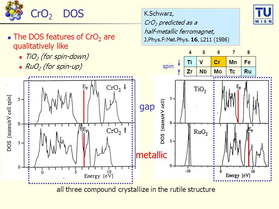 CrO2 DOS gap metallic The DOS features of CrO2 are qualitatively like