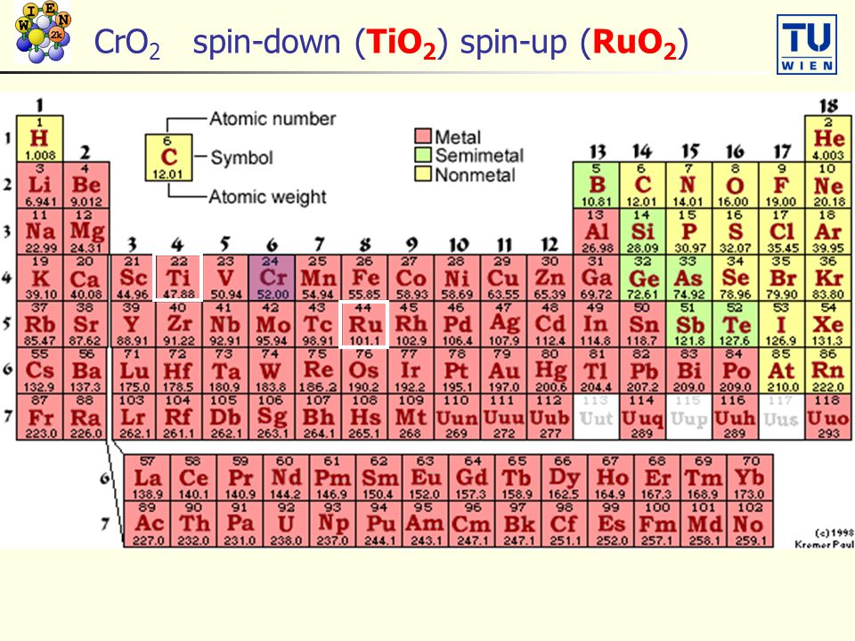 CrO2 spin-down (TiO2) spin-up (RuO2)