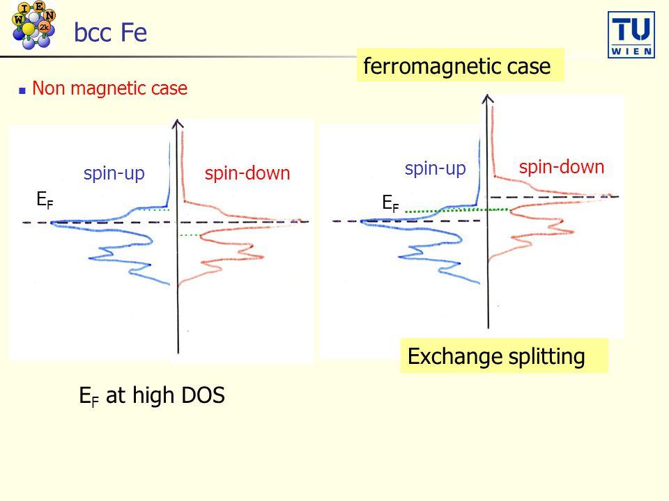bcc Fe ferromagnetic case Exchange splitting EF at high DOS