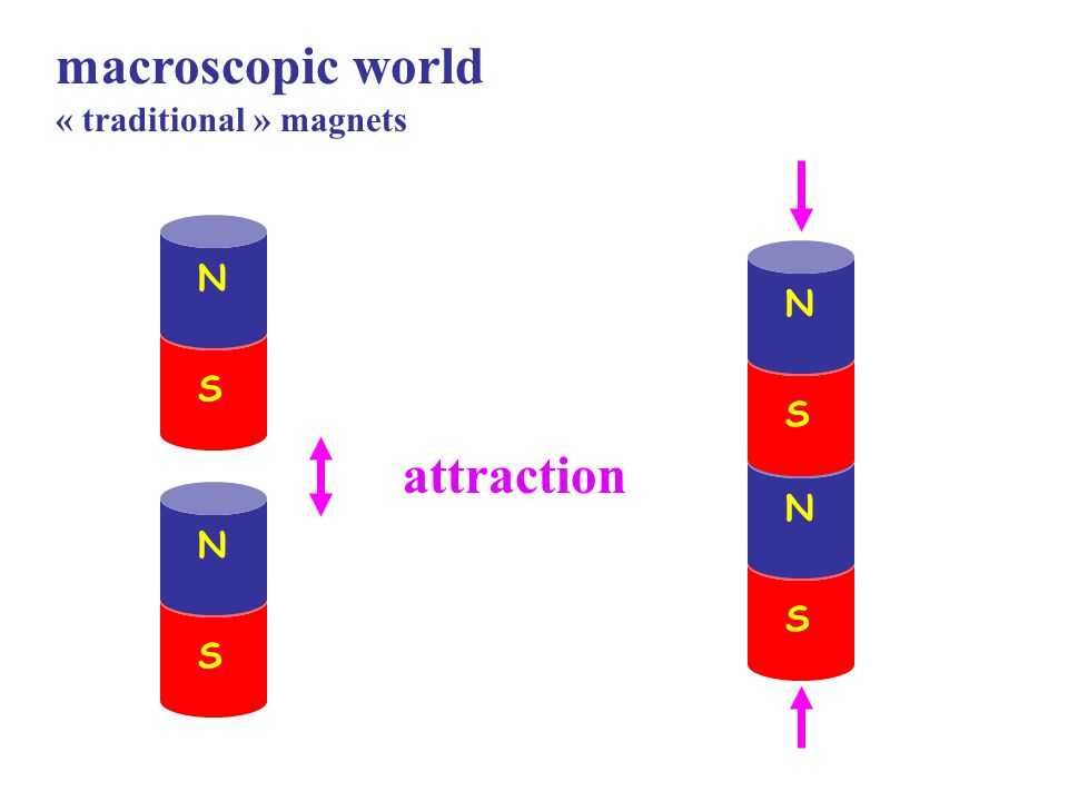 macroscopic world « traditional » magnets N S N S attraction N S