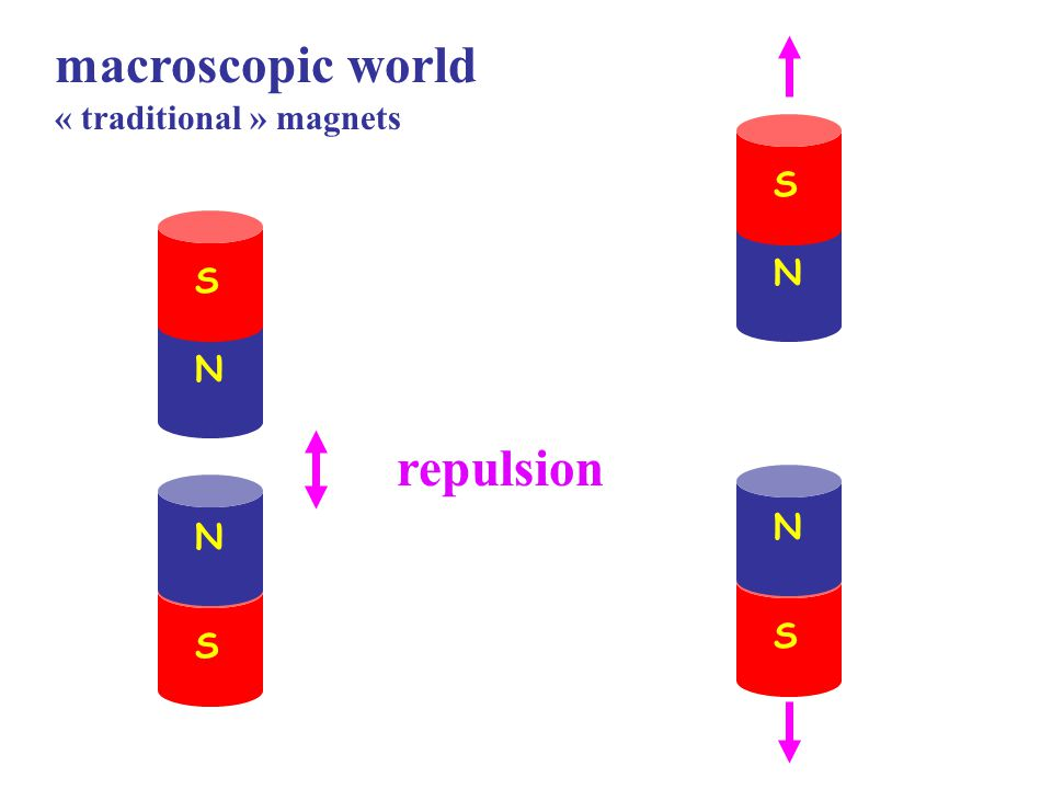 macroscopic world « traditional » magnets N S N S repulsion N S