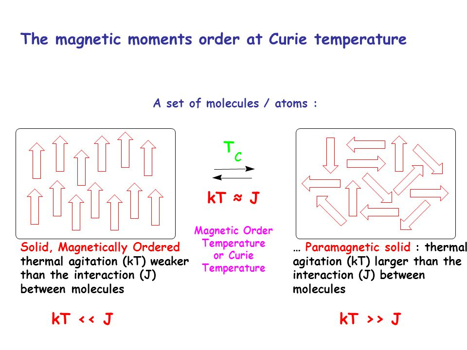The magnetic moments order at Curie temperature