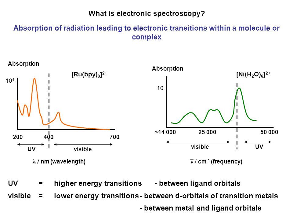 What is electronic spectroscopy