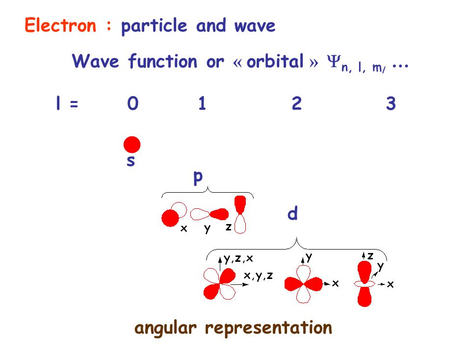 Electron : particle and wave