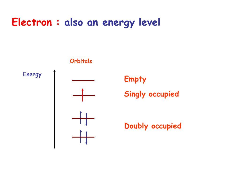 Electron : also an energy level