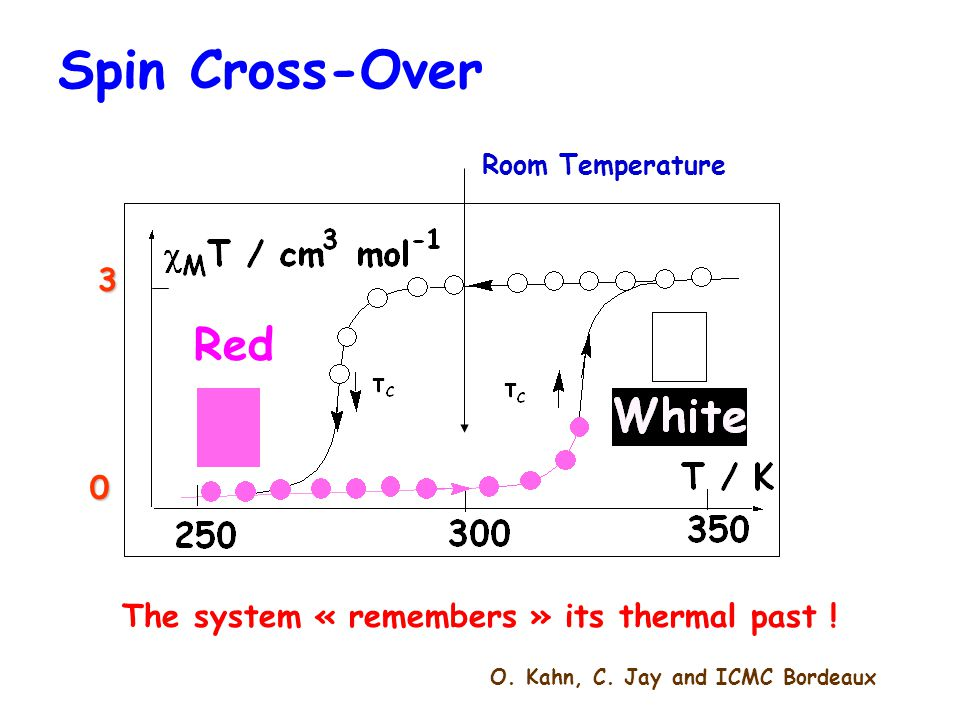 Spin Cross-Over Red 3 The system « remembers » its thermal past !
