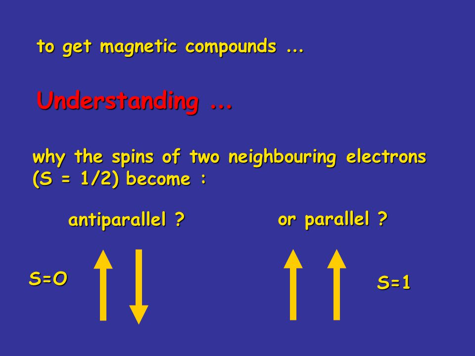 Understanding … to get magnetic compounds …