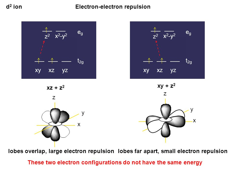 d2 ion Electron-electron repulsion. eg. eg. z2. x2-y2. z2. x2-y2. t2g. t2g. xy. xz. yz. xy.