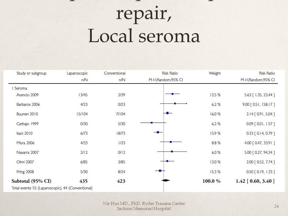 Laparoscopic Vs Open repair, Local seroma