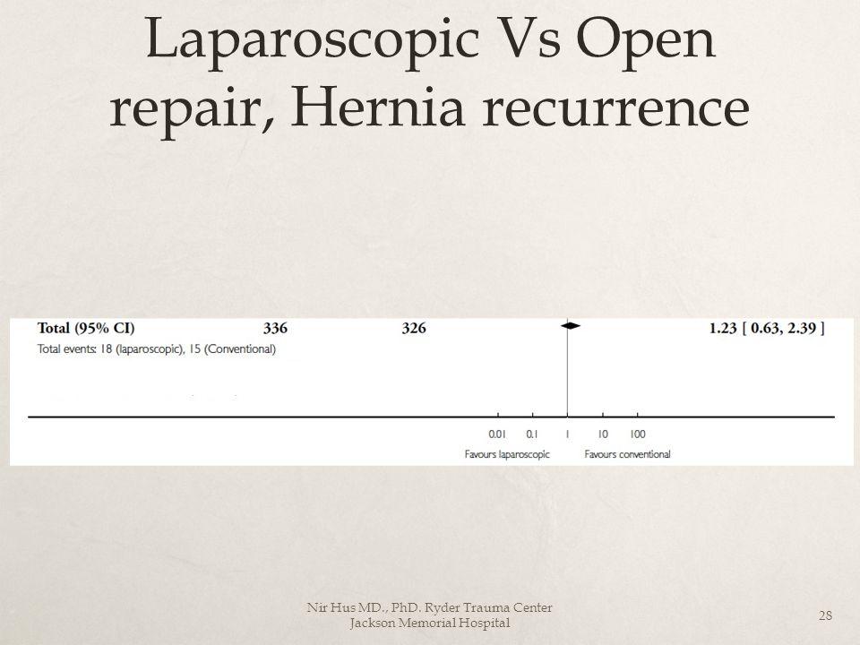Laparoscopic Vs Open repair, Hernia recurrence
