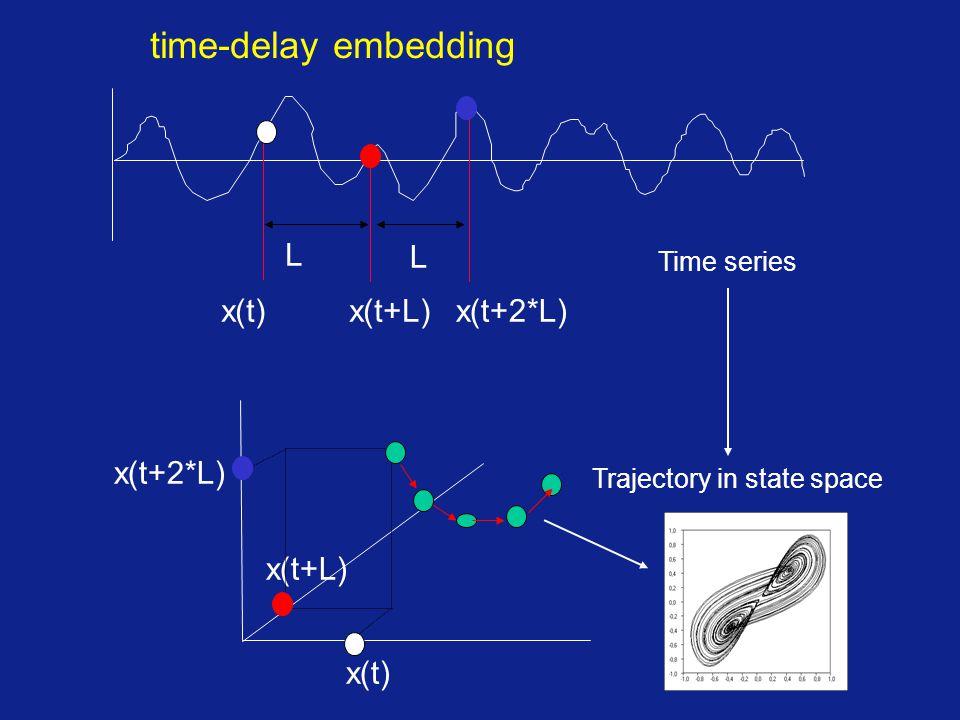 time-delay embedding L L x(t) x(t+L) x(t+2*L) x(t+2*L) x(t+L) x(t)