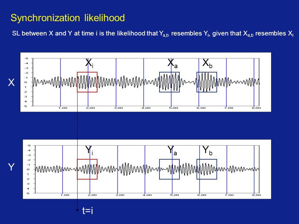 Synchronization likelihood